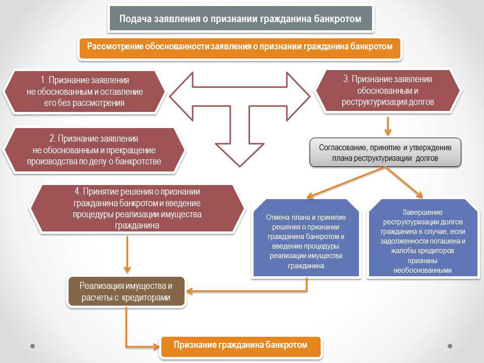 Банкротство физ лиц казахстан